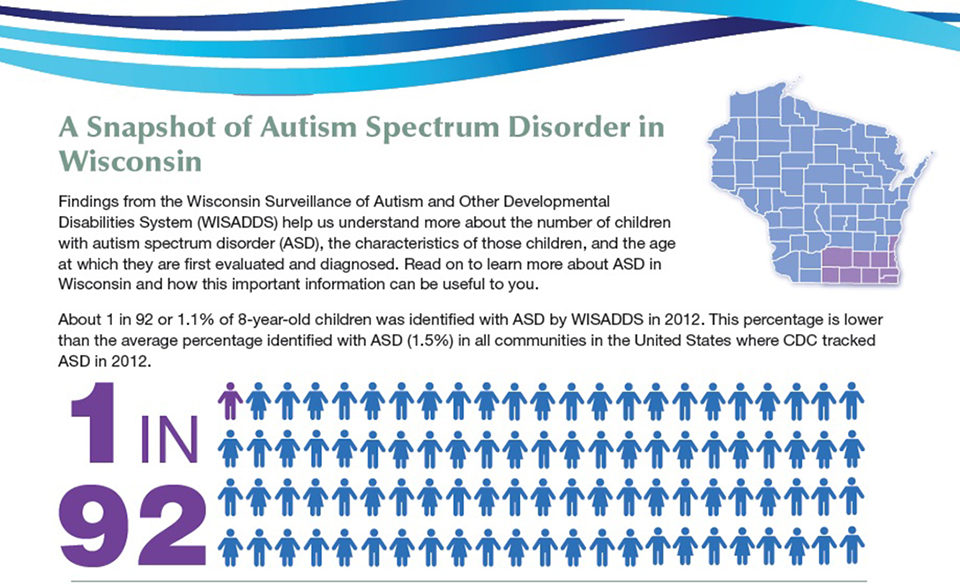 The Prevalence Of Autism Spectrum >> Autism Prevalence Increasing In Wisconsin Says Latest Cdc Report